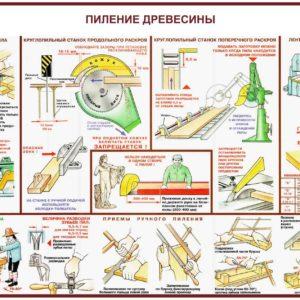 Плакат безопасность труда при пилении древесины