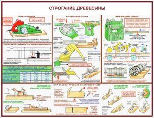 Плакат безопасность труда при строгании древесины