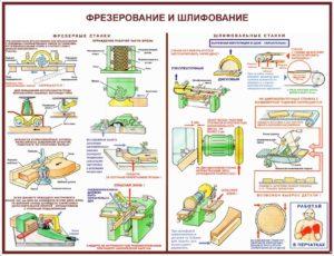 Плакат фрезерные и шлифовальные станки