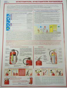 Плакат порошковые огнетушители формат А2