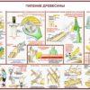 Плакаты по безопасности труда в деревообработке
